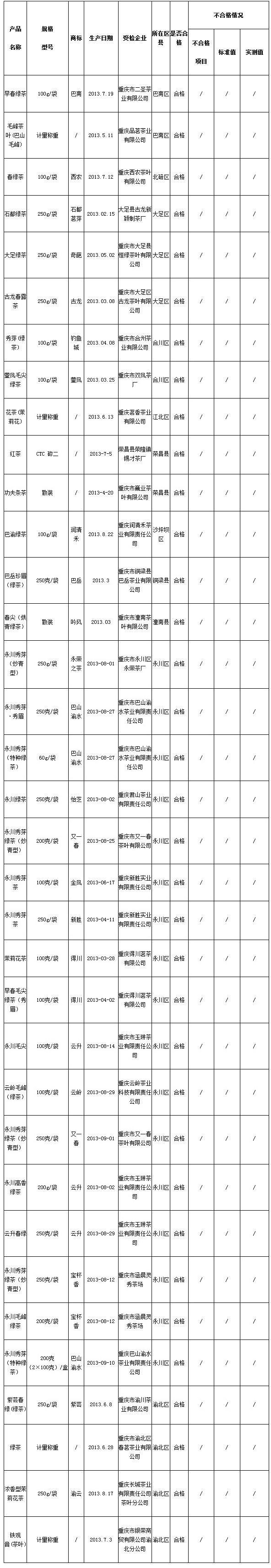 茶叶质量监督抽查合格产品名单