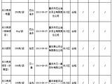 重庆市质监公布2013年茶叶质量监督抽查结果