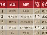 茶叶榜丨乌龙茶榜单