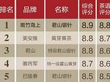 茶叶榜丨2017年黄茶榜单